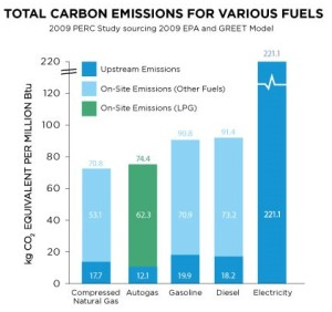 Carbon Emissions for Various Fuels
